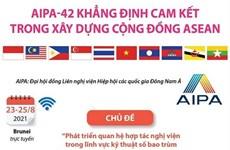 [Infographics] AIPA-42 khẳng định cam kết về xây dựng Cộng đồng ASEAN