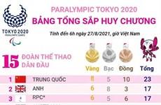 Paralympic Tokyo 2020: Trung Quốc dẫn đầu bảng tổng sắp huy chương