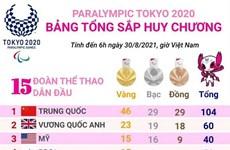 Trung Quốc tiếp tục dẫn đầu bảng tổng sắp huy chương Paralympic Tokyo