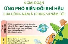 4 giai đoạn ứng phó biến đổi khí hậu của Đông Nam Á trong 50 năm tới