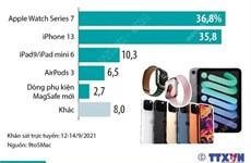 Sản phẩm của Apple được mong chờ nhất trong sự kiện ra mắt ngày 14/9