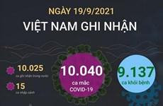 [Infographics] Ghi nhận thêm 10.040 ca mắc COVID-19 trong ngày 19/9