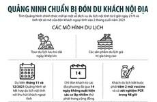 [Infographics] Quảng Ninh chuẩn bị đón du khách nội địa