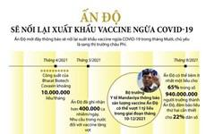 [Infographics] Ấn Độ sẽ nối lại xuất khẩu vaccine ngừa COVID-19