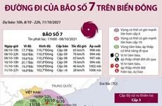 [Infographics] Dự báo đường đi của cơn bão số 7 trên Biển Đông
