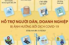 [Infographics] Hỗ trợ người dân, doanh nghiệp bị ảnh hưởng bởi dịch