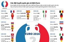 [Infographics] Các đội tuyển quốc gia từng giành chức vô địch EURO