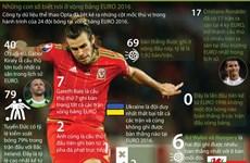 [Infographics] Những con số biết nói ở vòng bảng EURO 2016