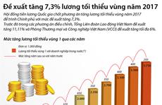 [Infographics] Đề xuất tăng 7,3% lương tối thiểu vùng năm 2017