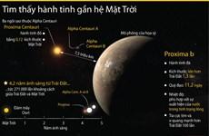 [Infographics] Phát hiện đột phá về một hành tinh ngay gần hệ Mặt Trời