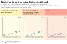[Infographics] Tăng phí đại học ở các trường thí điểm tự chủ tài chính