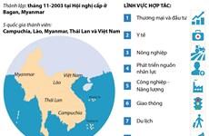[Infographics] Những thông tin tổng quan về chiến lược ACMECS