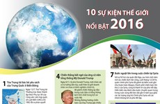 [Infographics] Điểm lại 10 sự kiện thế giới nổi bật trong năm 2016