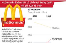 McDonald sẽ bán 80% cổ phần tại Trung Quốc trị giá 2,08 tỷ USD
