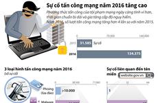 [Infographics] Sự cố tấn công mạng tăng cao trong năm 2016