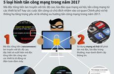 [Infographics] Cảnh báo 5 loại hình tấn công mạng trong năm 2017