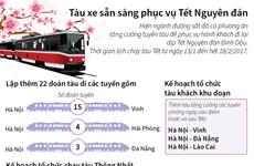[Infographics] Các chuyến tàu phục vụ đi lại dịp Tết Nguyên đán