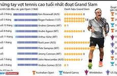 [Infographics] Những tay vợt tennis cao tuổi nhất đoạt Grand Slam