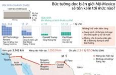 [Infographics] Bức tường dọc biên giới Mỹ-Mexico tốn kém mức nào?