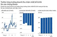 [Infographics] Doanh thu của Twitter tăng trưởng chậm nhất trong 4 năm