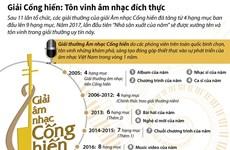 [News Game] Dự đoán kết quả giải thưởng âm nhạc Cống hiến