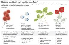 [Infographics] Chất độc nào đã giết chết ông Kim Jong-nam?