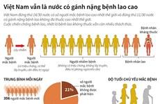 [Infographics] Việt Nam vẫn là nước có gánh nặng bệnh lao cao