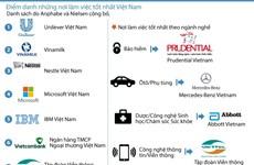 """[Infographics] """"Điểm danh"""" những nơi làm việc tốt nhất Việt Nam"""