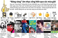 """[Infographics] """"Bảng vàng"""" âm nhạc cống hiến qua các mùa giải"""