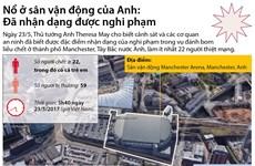 [Infographics] Đã nhận dạng được nghi phạm vụ đánh bom ở Manchester