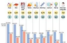 [Infographics] Kết quả phân tích phổ điểm thi THPT Quốc gia 2017