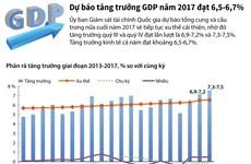 [Infographics] Dự báo tăng trưởng GDP năm nay đạt 6,5 đến 6,7%