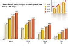 """[Infographics] """"Chốt"""" phương án tăng 6,5% lương tối thiểu vùng"""