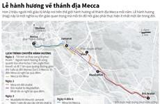 [Infographics] Lịch trình chuyến hành hương về thánh địa Mecca