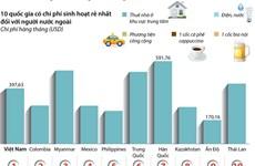 [Infographics] Chi phí sinh hoạt ở Việt Nam rẻ với người nước ngoài