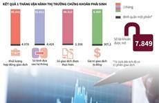 [Infographics] Chứng khoán phái sinh ngày càng thu hút nhà đầu tư