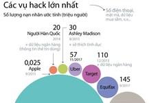 [Infographics] Điểm lại các vụ hack lớn nhất trên thế giới