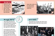 [Infographics] Chiến thắng 'Hà Nội-Điện Biên Phủ trên không'