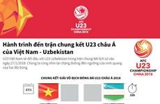 Hành trình đến trận chung kết U23 châu Á của Việt Nam-Uzbekistan