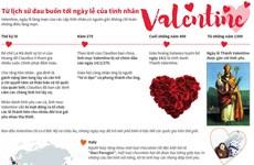 [Infographics] Từ lịch sử đau buồn tới ngày lễ tình nhân Valentine