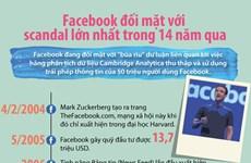 [Infographics] Bê bối rò rỉ dữ liệu của mạng xã hội Facebook
