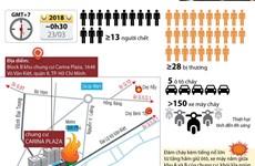 [Infographics] Cháy chung cư Carina: Nhiều nạn nhân chết do ngạt khói