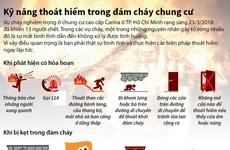 [Infographics] Kỹ năng thoát hiểm trong đám cháy chung cư