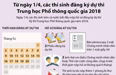 [Infographics] Các thí sinh bắt đầu đăng ký dự thi THPT Quốc gia