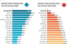 [Infographics] Quảng Bình là địa phương đạt chỉ số PAPI cao nhất