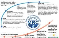 [Infographics] Thúc đẩy phát triển bền vững lưu vực sông Mekong