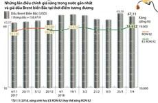 [Infographics] Giá xăng E5 RON 92 tăng thêm 592 đồng mỗi lít
