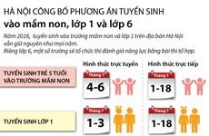 [Infographics] Công bố phương án tuyển sinh vào lớp 1, lớp 6
