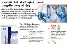 [Infographics] Triển khai 3 loại vắcxin mới trong tiêm chủng mở rộng