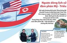 [Infographics] Ngược dòng lịch sử đàm phán Mỹ-Triều Tiên